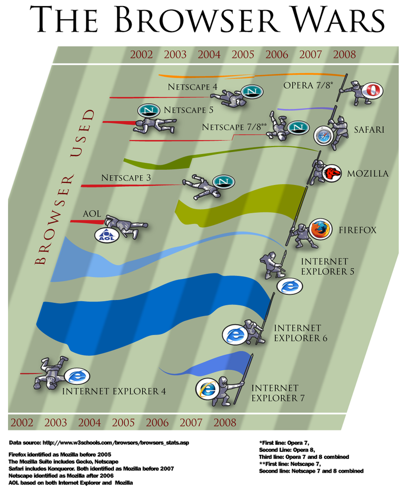Browser wars graphic