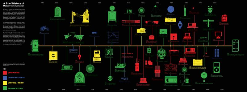 Brief history of modern communications
