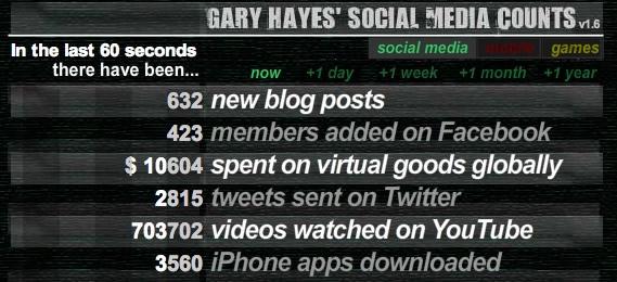 Gary Hayes Social Media Counts screenshot