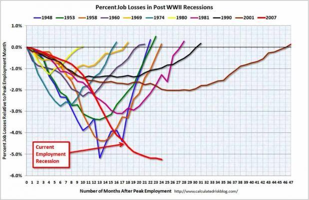 Recession job losses