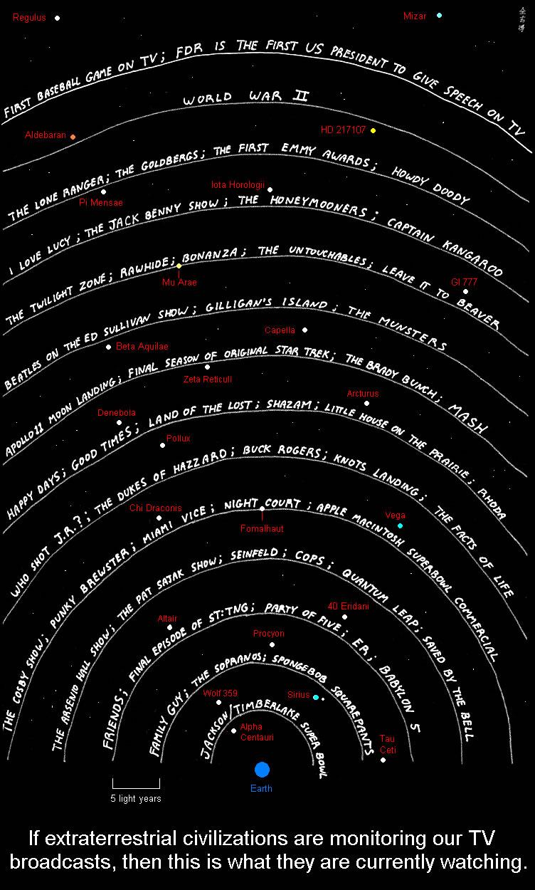 Electromagnetic leak planets