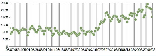 Dot Dot Dot traffic trend summer 2010