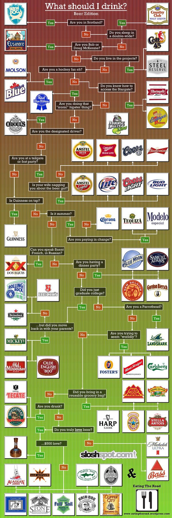 What Beer Should I Drink The Flowchart