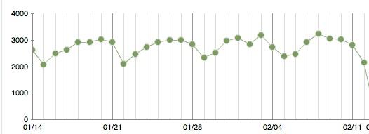 Traffic snapshot February 2011
