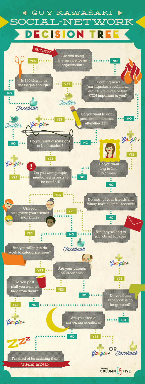 Guy Kawasaki Social Network Decision Tree