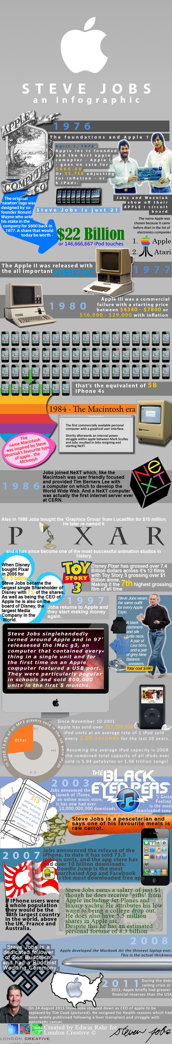 Steve Jobs infographic by London Creative Digital