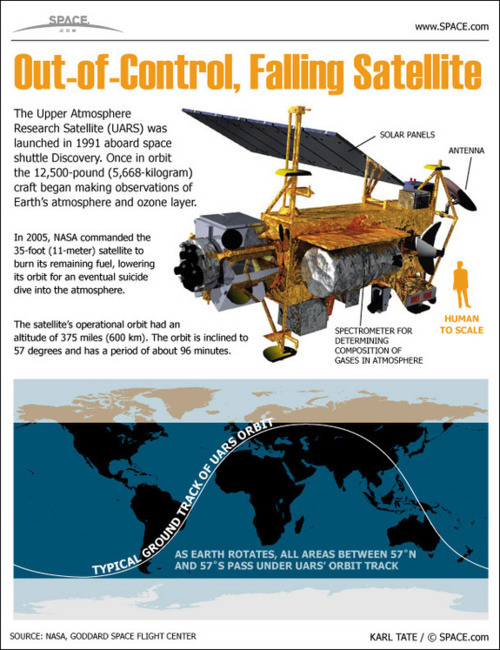 UARS falling satellite space dot com
