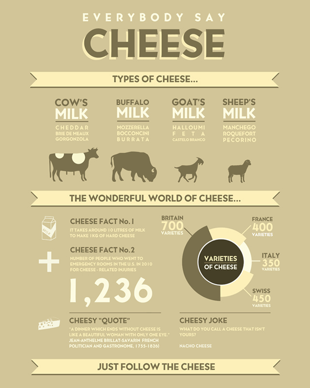 Cheese infographic threadless