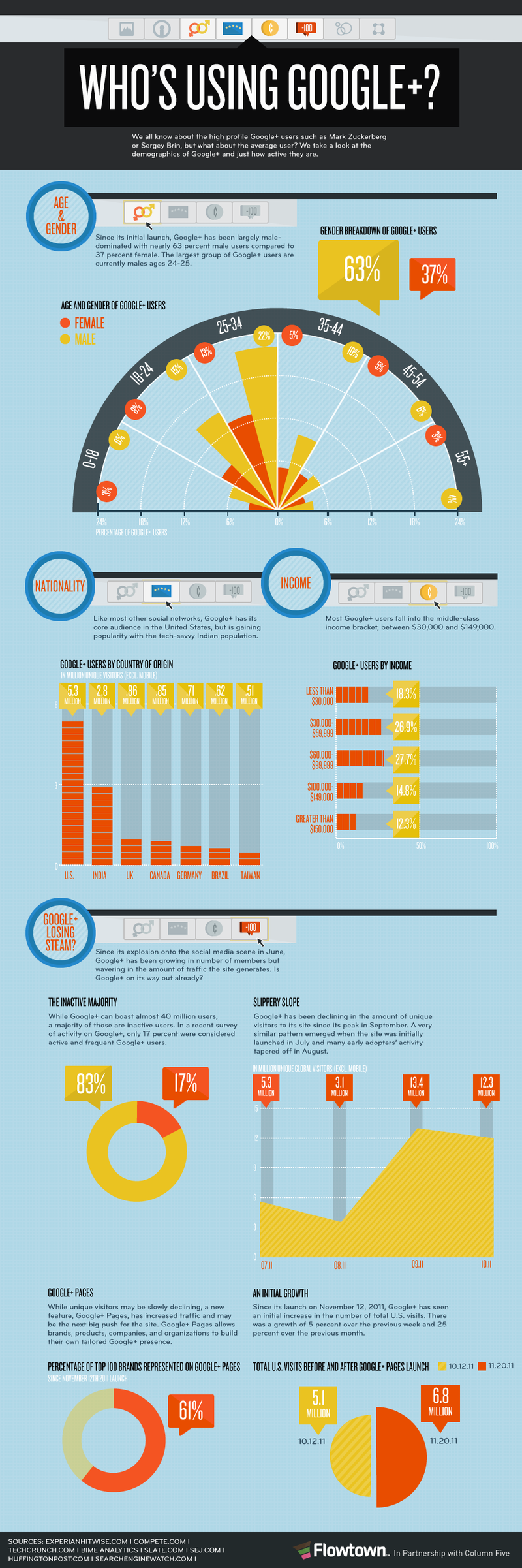 Google Plus infographic from Flowtown