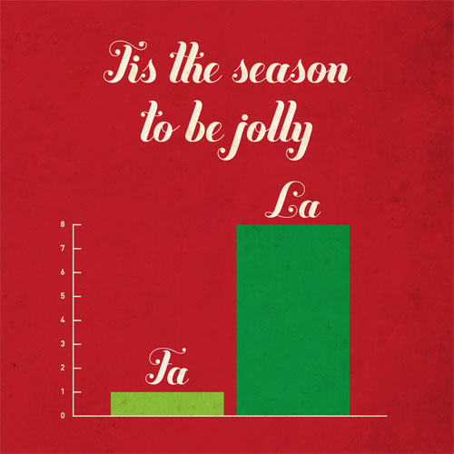 Tis the Season to be Jolly chart