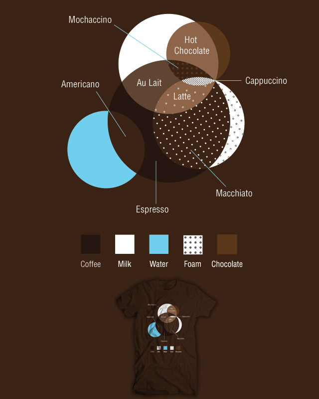 Coffee Venn diagram shirt