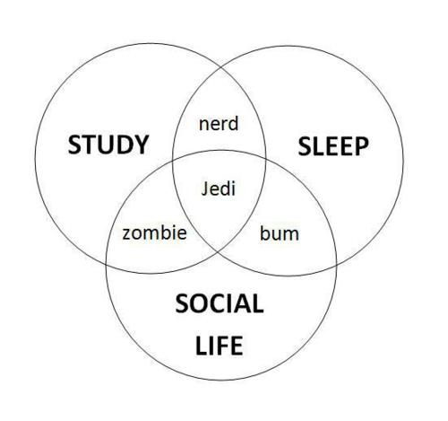 Jedi zombie bum Venn diagram