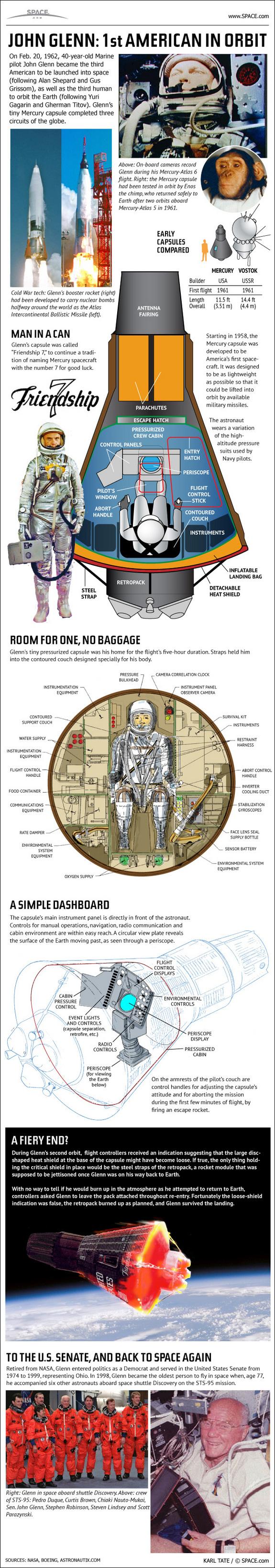 John Glenn infographic Holy Kaw