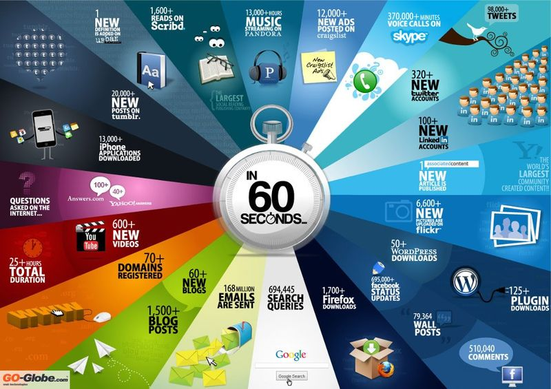 A lot can happen online in 60 seconds