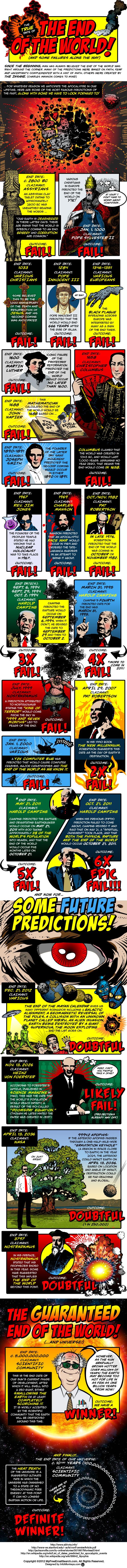 Failed doomsday infographics