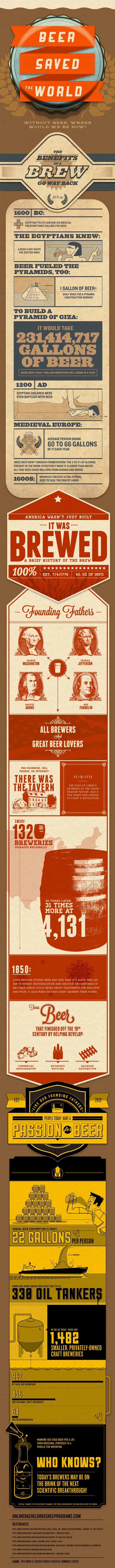 How Beer Saved the World infographic