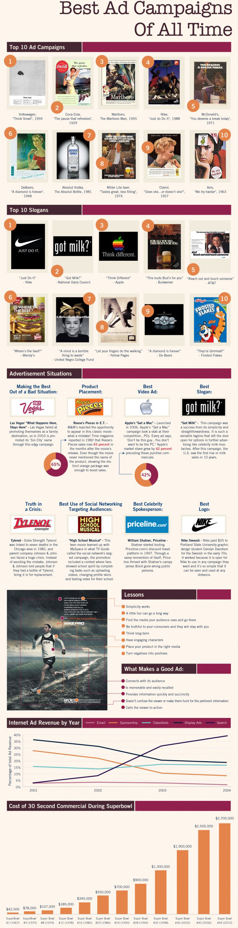 Best ad campaigns of all time infographic