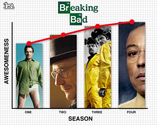 TV series by awesomeness