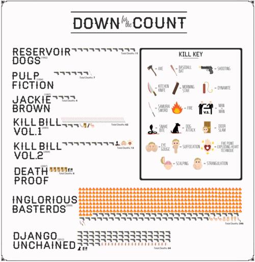 Quentin Tarantino death count