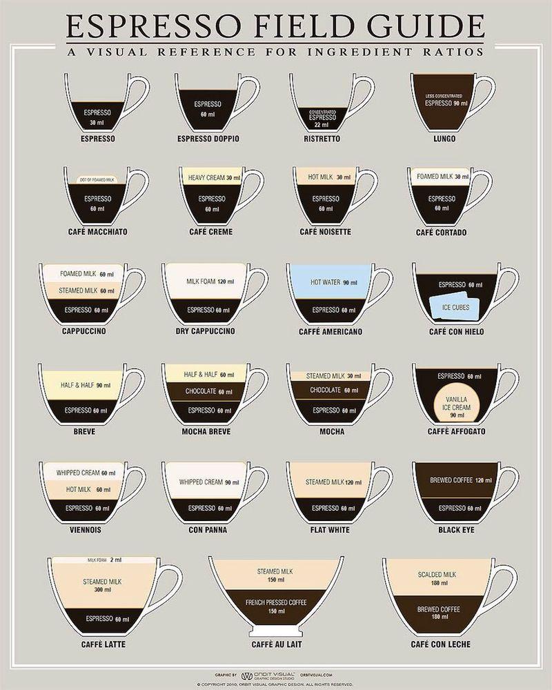 Espresso field guide measurements